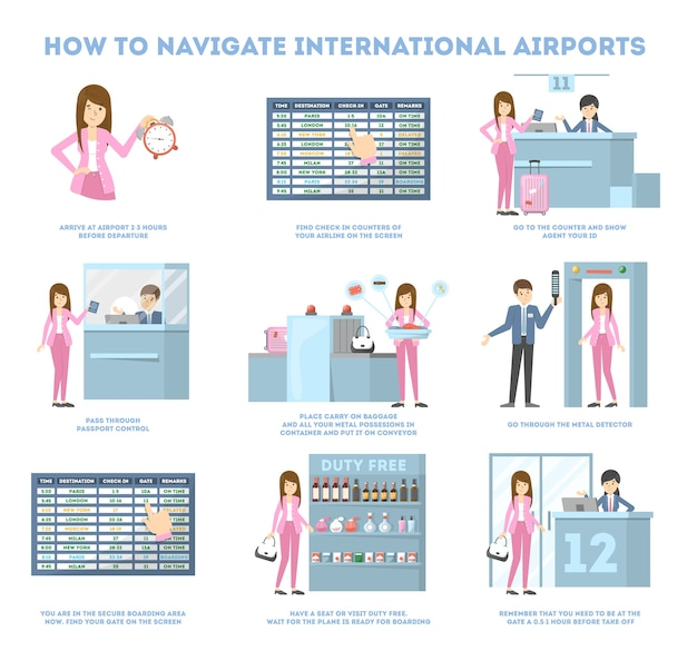Comment naviguer dans le guide de l'aéroport pour la première fois. concept de tourisme et de voyage. enregistrement et départ, zone de sécurité et d'attente. illustration de plat vecteur isolé