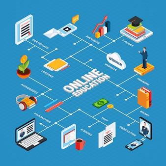 Composition de l'éducation en ligne isométrique webinaire