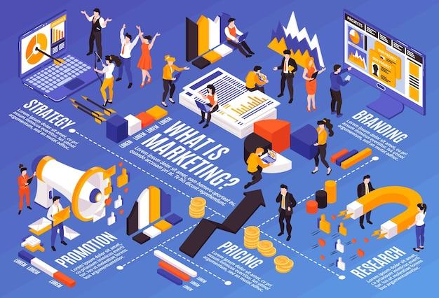 Composition horizontale de stratégie marketing isométrique avec des éléments infographiques d'organigramme et des personnages humains avec des pictogrammes de recherche de promotion