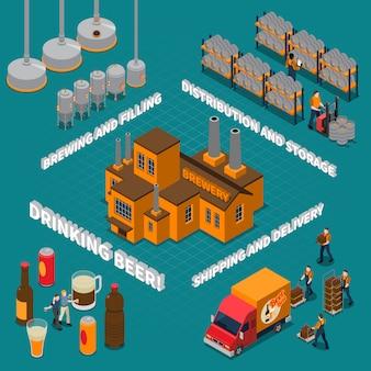 Composition isométrique de la brasserie