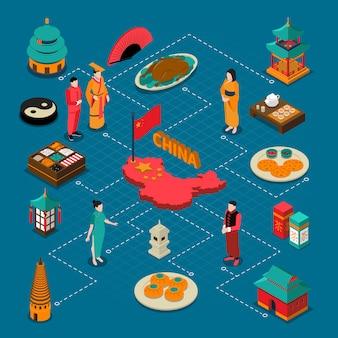 Composition isométrique touristique de chine