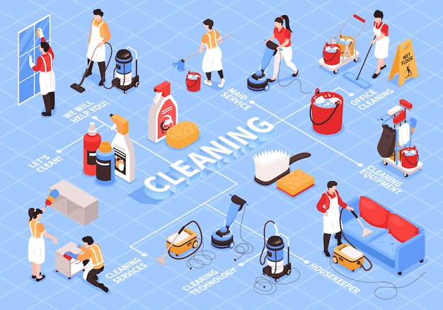 Composition de l'organigramme du service de nettoyage isométrique avec des légendes de texte modifiables des caractères humains et des articles de nettoyage des appareils ménagers