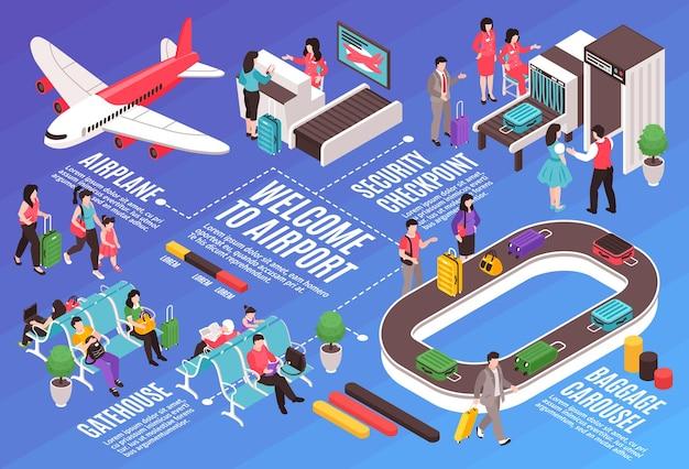 Composition de l'organigramme horizontal de l'aéroport isométrique avec des personnes isolées de l'équipement au sol de l'aéroport et illustration des légendes de texte