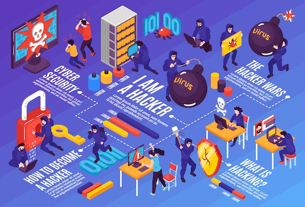 Composition de l'organigramme horizontal de pirate isométrique avec des images conceptuelles de légendes de texte modifiables de personnes et de techniques informatiques illustration vectorielle