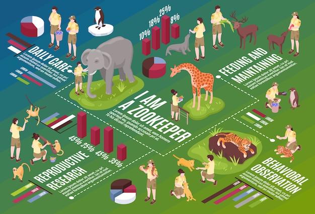 Composition de l'organigramme horizontal des travailleurs du zoo isométrique avec du texte d'icônes infographiques et des images de personnes et d'animaux