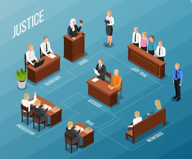 Composition de l'organigramme isométrique de la justice juridique avec des légendes de texte et des images de personnes participant à l'audience du tribunal