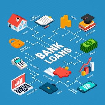 Composition de l'organigramme isométrique des prêts avec des équipements bancaires isolés images argent électronique et pictogrammes avec légendes de texte