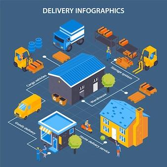 Composition d'organigramme de livraison isométrique avec transport de bâtiments d'entrepôt et véhicules de transport avec légendes de texte