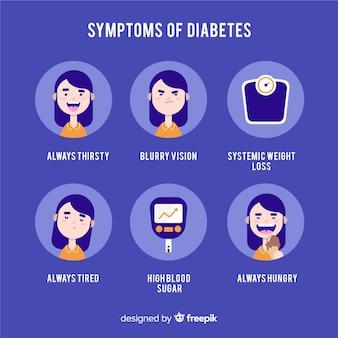 Composition des symptômes du diabète