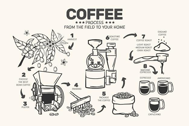 Concept de café dessiné à la main
