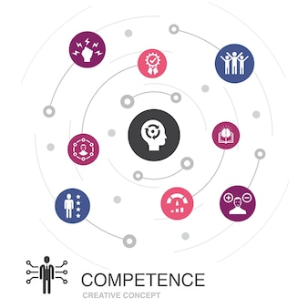 Concept de cercle coloré de compétence avec des icônes simples. contient des éléments tels que les connaissances, les compétences, la performance, la capacité