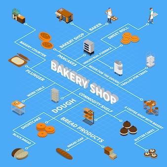 Concept de conception isométrique de boulangerie