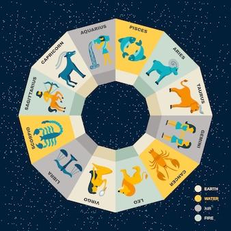 Concept du cercle zodiacal