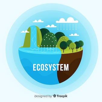 Concept d'écologie et d'écosystème