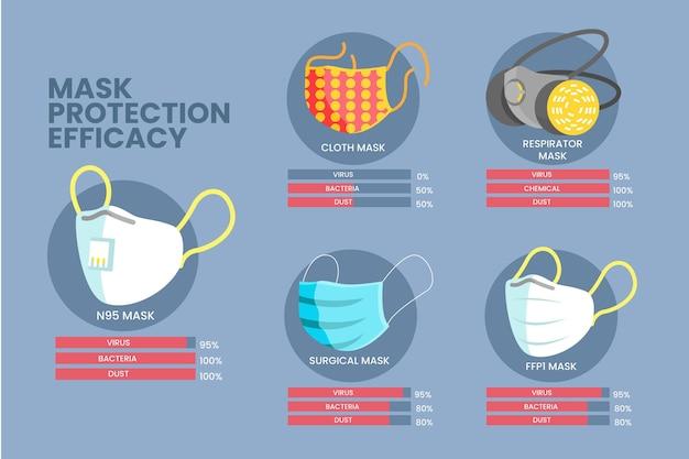 Concept d'efficacité des masques de protection