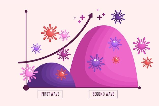 Concept graphique de la deuxième vague de coronavirus