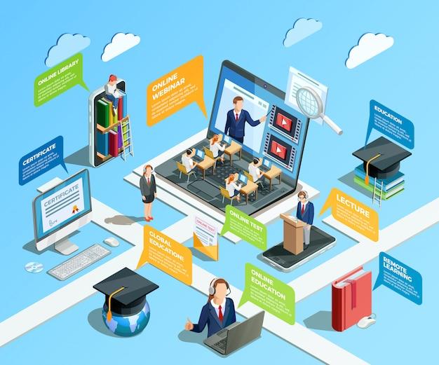 Concept d'infographie d'apprentissage à distance
