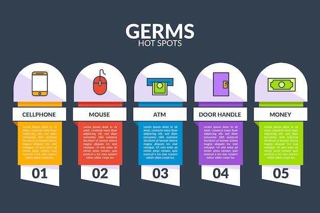 Concept d'infographie de points chauds de germes