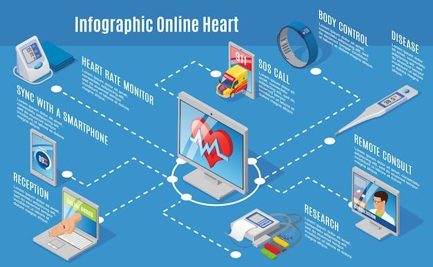 Concept d'infographie de soins médicaux numériques isométriques