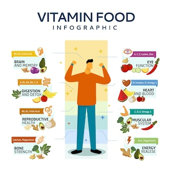 Concept d'infographie de vitamine alimentaire