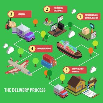 Concept isométrique de processus de livraison