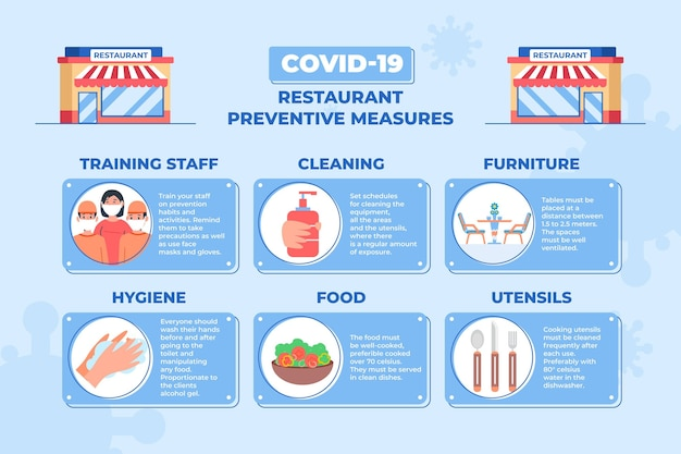 Concept de mesures préventives de restaurant