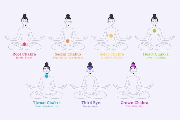 Concept mystique des chakras du corps