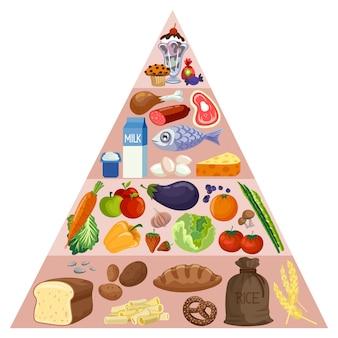 Concept de nutrition design pyramide alimentaire