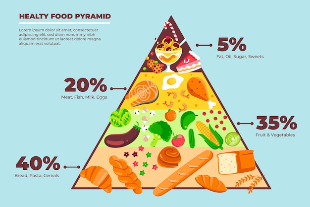 Concept de nutrition pyramide alimentaire