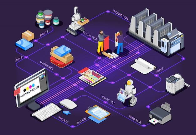 Concept d'organigramme de conception polygraphique