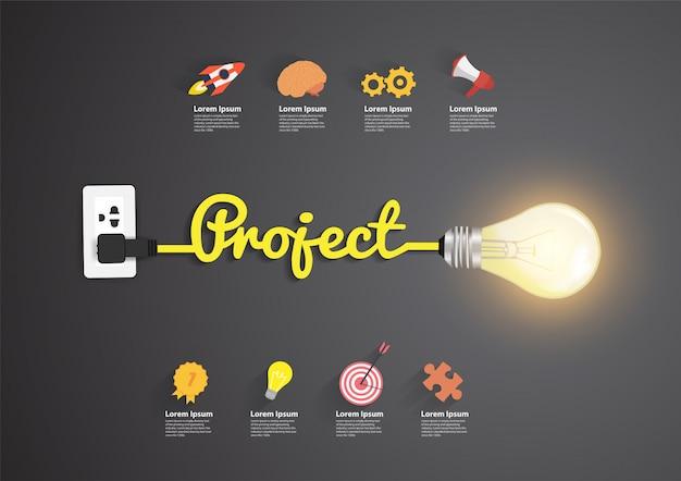 Concept de projet