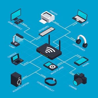 Concept de réseau mobile isométrique
