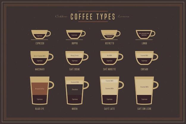 Concept de types de café vintage