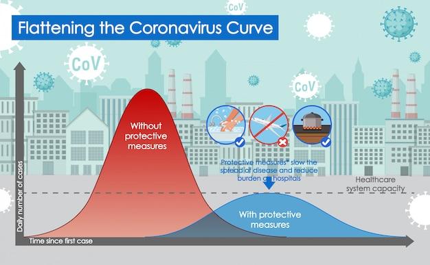 Conception d'affiche de coronavirus avec aplatissement de la courbe de coronavirus