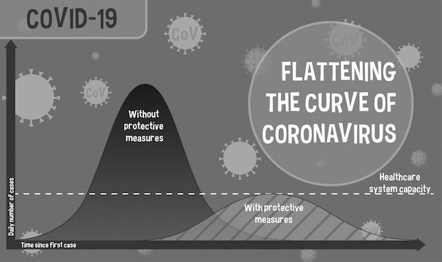 Conception d'affiche de coronavirus avec graphique pour aplatir la courbe du coronavirus