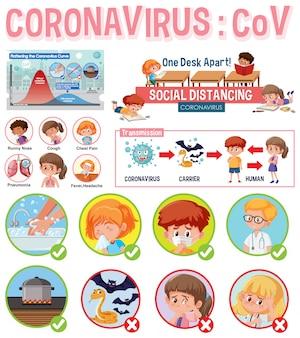 Conception d'affiche de coronavirus avec des informations sur le virus