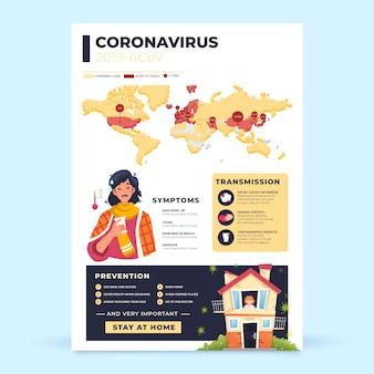 Conception d'affiche infographique de coronavirus