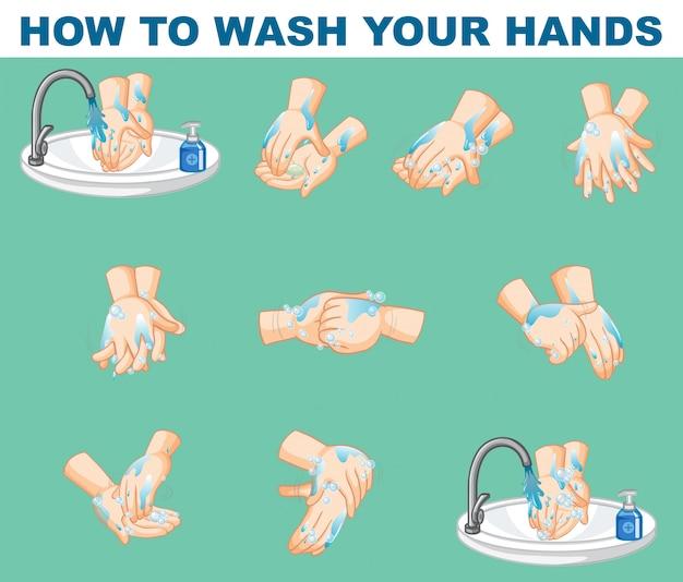 Conception d'affiche pour savoir comment se laver les mains