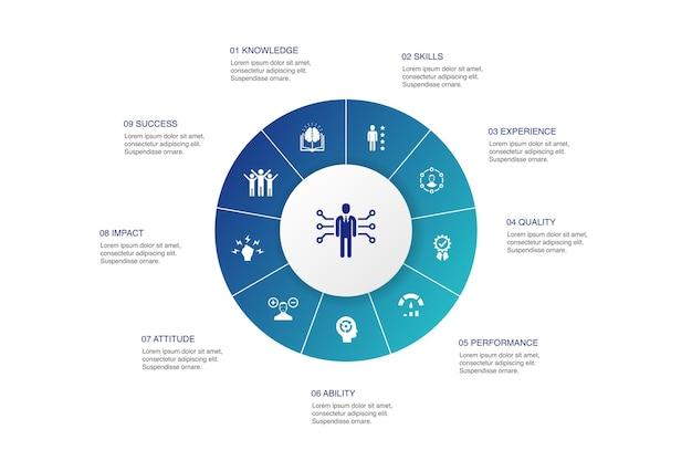 Conception de cercle de 10 étapes d'infographie de compétence. connaissances, compétences, performances, capacitésicônes simples