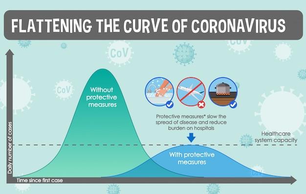 Conception de coronavirus avec graphique aplatissant la courbe du coronavirus