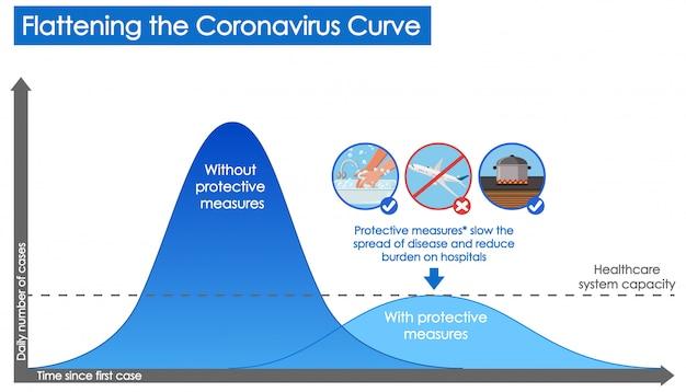 Conception de coronavirus avec graphique d'aplatissement de la courbe de coronavirus
