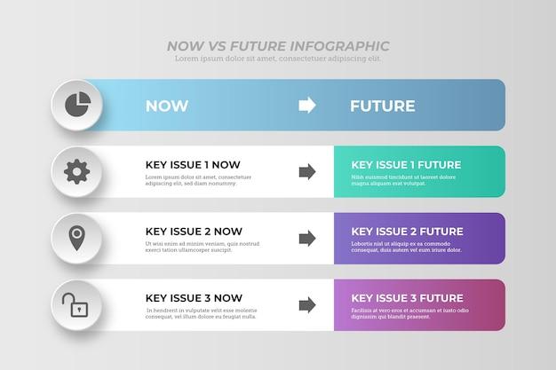 Conception d'infographie maintenant vs future