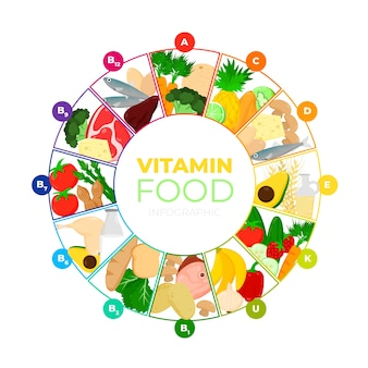 Conception infographique de vitamines alimentaires