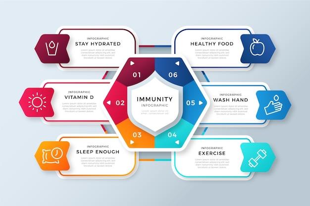 Conception plate de la conception infographique de l'immunité