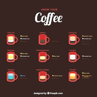 Connaître votre café