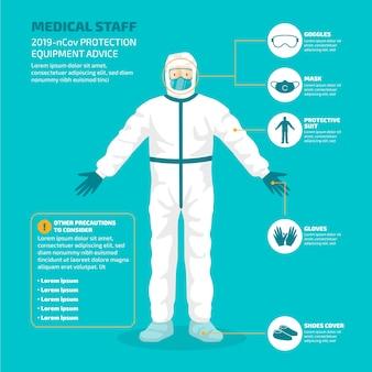 Conseils sur l'équipement de protection contre les coronavirus
