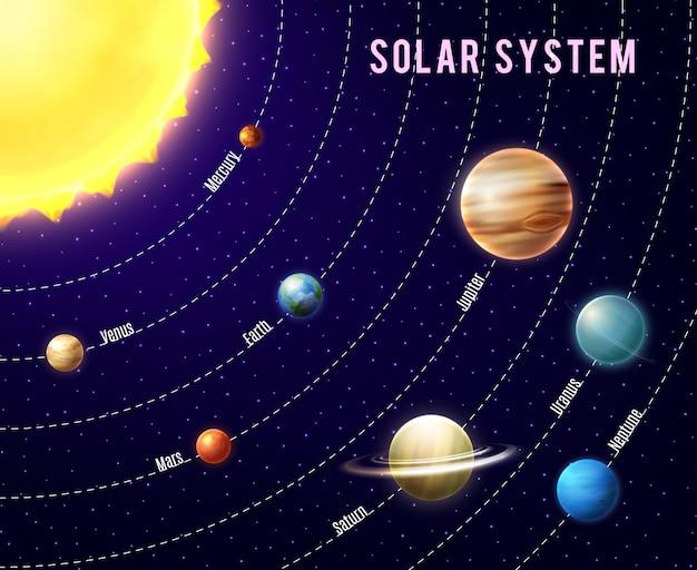 Contexte du système solaire