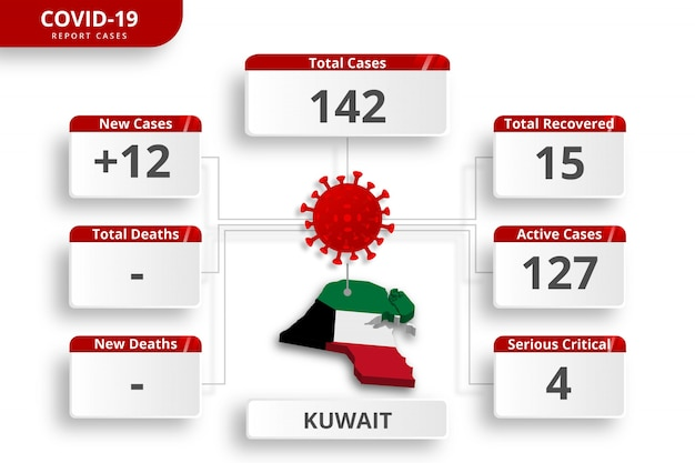 Coronavirus du koweït cas confirmés. modèle infographique modifiable pour la mise à jour quotidienne des nouvelles. statistiques sur le virus corona par pays.