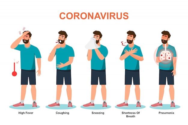 Coronavirus, l'homme présente des symptômes et un risque de virus covique.