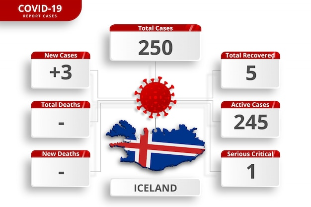 Coronavirus d'islande a confirmé des cas. modèle infographique modifiable pour la mise à jour quotidienne des nouvelles. statistiques sur le virus corona par pays.